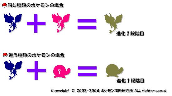 タマゴ技遺伝